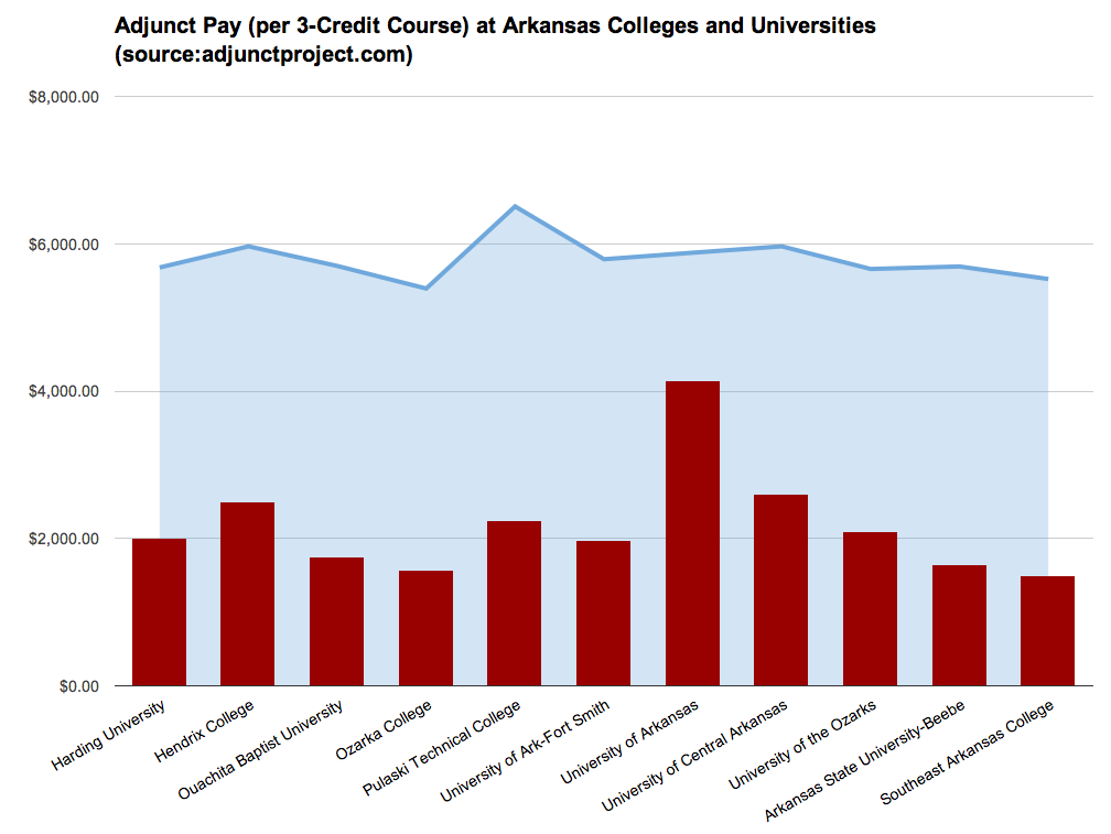 Adjunct Pay per 3-Credit Course at Arkansas Colleges and Universities, source:adjunctproject.com