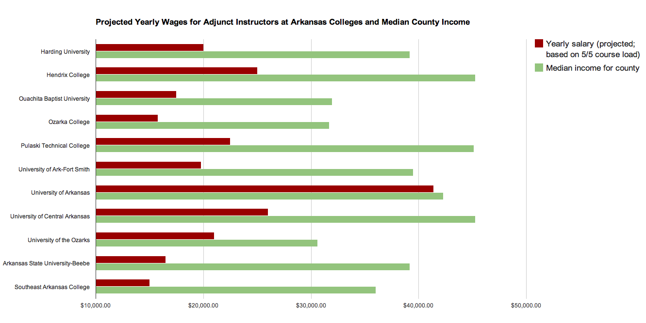 Projected Yearly Wages for Adjunct Instructors at Arkansas Colleges and Median County Income